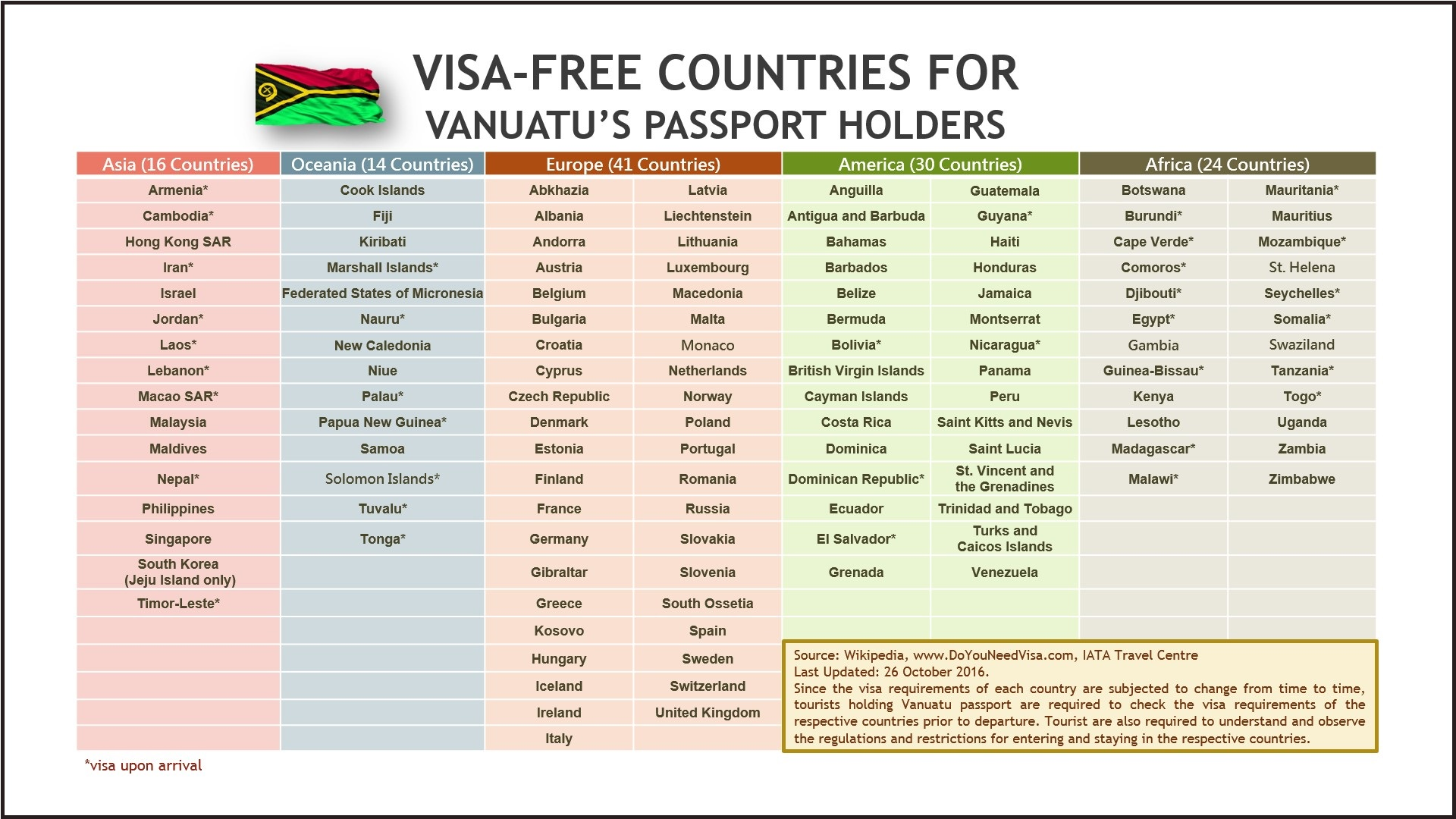 List of Visa Free Countries
